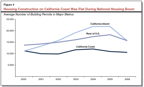california home construction