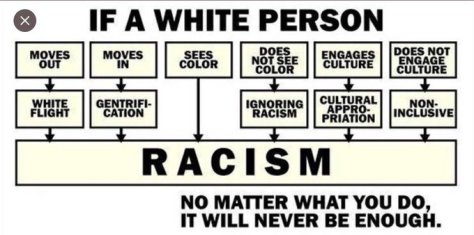 If a white person racism
